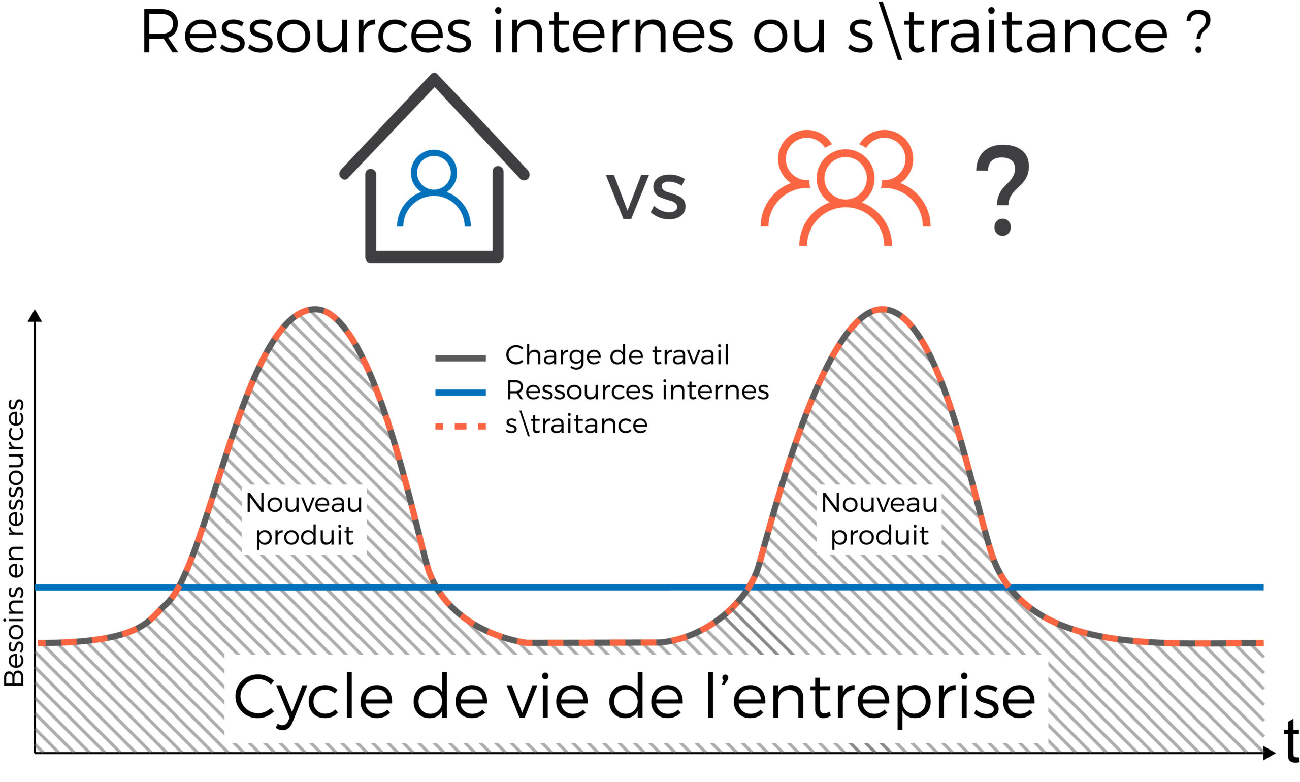 La documentation technique   « réalisation en interne vs sous-traitance »